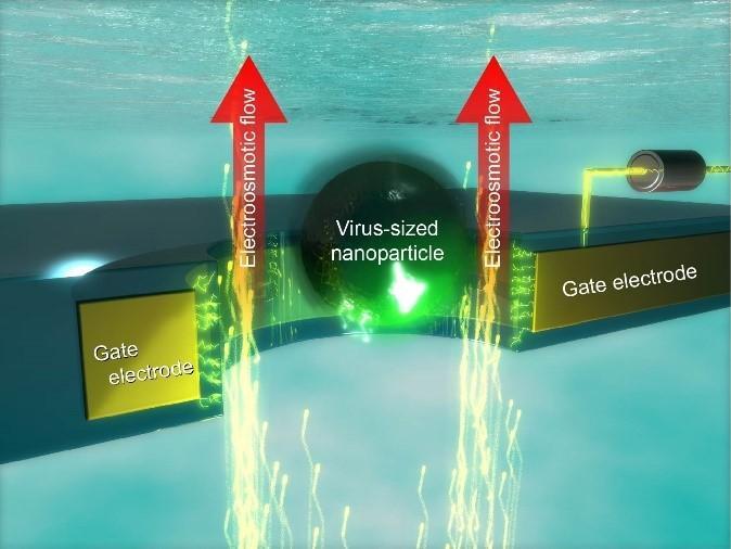 Shutting the nano-gate