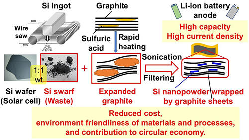 From trash to treasure: silicon waste finds new use in Li-ion batteries