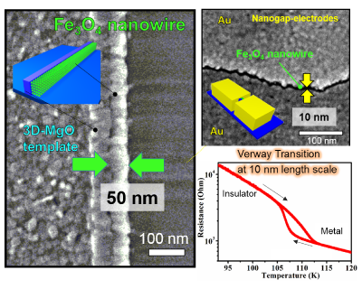 Resistance Is Utile: Magnetite Nanowires with Sharp Insulating Transition