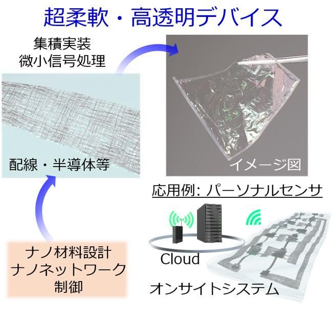 創発的研究支援事業:超柔軟・高透明デバイスの集積実装と微小信号処理の研究(荒木 徹平 助教)