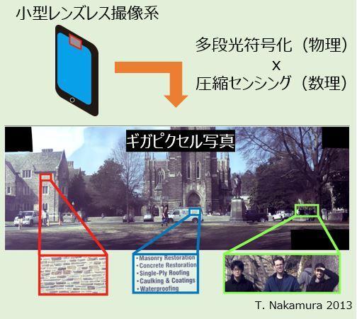 創発的研究支援事業:多段光符号化を駆使したレンズレスギガピクセルカメラの創成(中村 友哉 准教授)