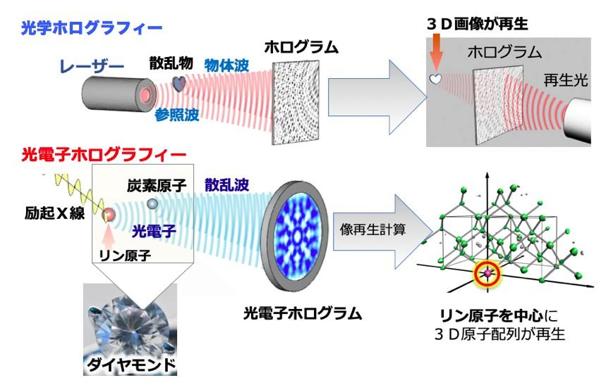 ダイヤモンドに添加したリン原子の立体原子配列の解明 -ダイヤモンドデバイスの性能向上に貢献-