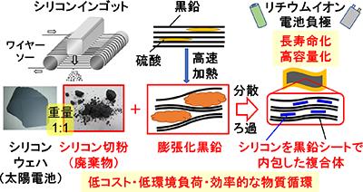 シリコンを黒鉛シートで包んだ構造を発見! リチウムイオン電池の長寿命・高容量化に期待