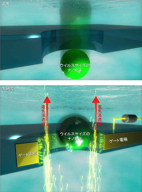 水の力でもっと精密にナノ粒子をとらえる! ~ナノポアデバイスの開発で高精度な解析の実現へ~