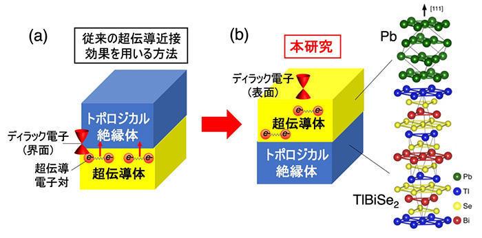 普通の超伝導体をトポロジカル超伝導体に変換する手法を開発 -- 量子計算素子の物質探索に新しい道 --
