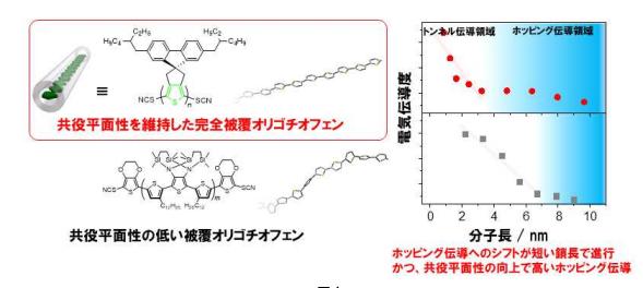 分子デバイス普及の鍵!?長さ数ナノメートルの高い平面性の完全被覆分子導線を開発