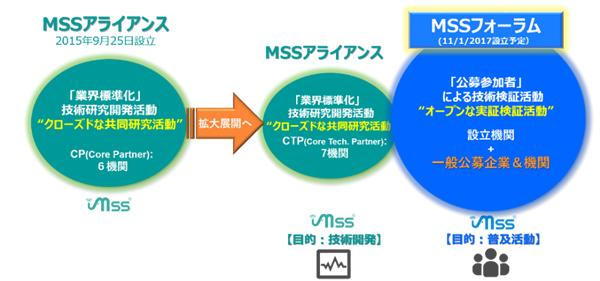 嗅覚IoTセンサーの業界標準化推進に向けた「MSSフォーラム」発足