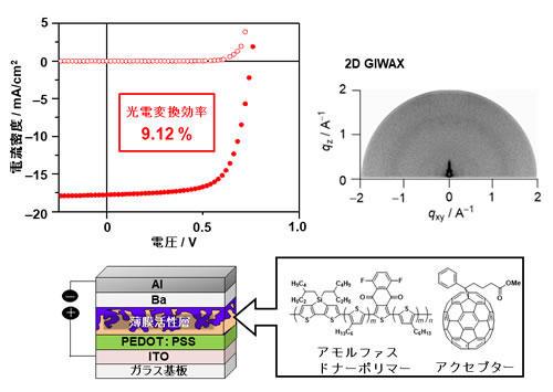 高性能のアモルファス性太陽電池材料の開発に成功 ~有機薄膜太陽電池作製の簡便化に期待~