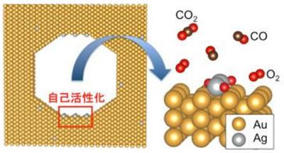 一酸化炭素を無害化するナノポーラス金触媒の活性構造を原子スケールで解明! -新たな触媒開発へ期待-