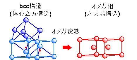 チタン合金において凍結された組成ゆらぎが引き起こす新たな相転移を見出し、その機構を解明 ~新たな相転移機構を利用した生体および構造材料開発に期待~