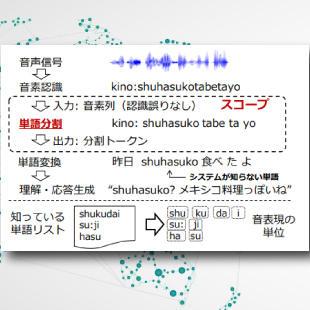 単語の発音構成パターンを利用し、発話中の知らない単語を特定~話を通じて「単語」「知識」学ぶ音声対話システム実現へ一歩~