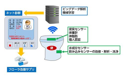 自分の腸内フローラを最大限活用できるトイレの研究開発が始動!