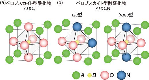 配位構造の異なる酸窒化物結晶の作り分けに成功 -格子歪みを使って酸素と窒素の並び方をコントロール-