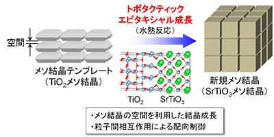 水素生成量が1桁増加する光触媒の開発に成功 ―太陽光による水素製造の実現に新たな一歩―