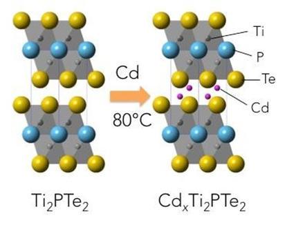 重金属を固体中で選択的に吸収する材料の発見 -電子機器からの新たな金属回収法などの開発に期待-