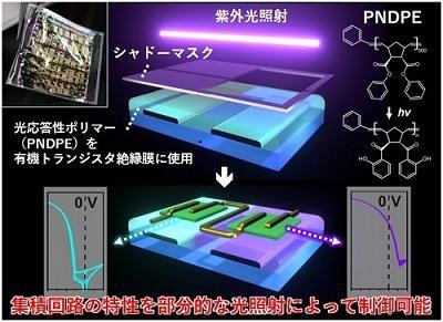 光を使って回路を操る!フレキシブル有機電子回路の電気特性制御を実現