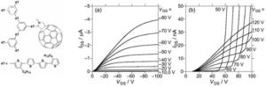 超分子的相互作用を利用した p型有機半導体の開説明図