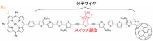 n型有機半導体の開発説明図