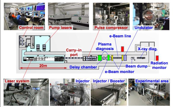 レーザー加速プラットフォーム(@Spring8キャンパス)の概略