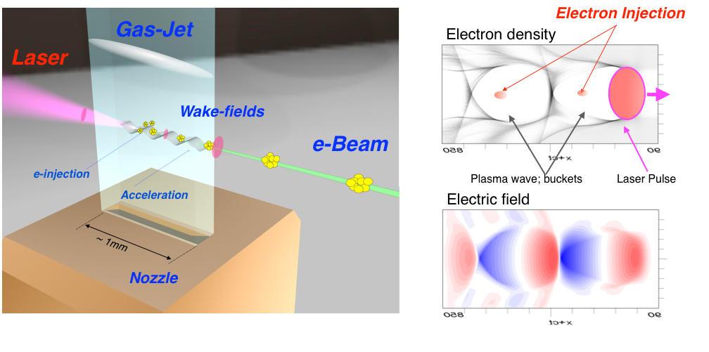 レーザー航跡場加速の原理図