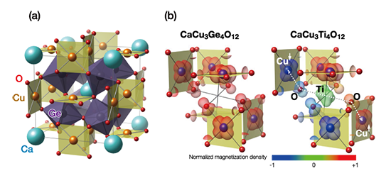 Aサイト秩序型ペロフスカイトCaCu3Ge4O12とCaCu3Ti4O12のa)結晶構造とb)非占有軌道に対応する部分電荷密度分布図(スピン分極密度を色で表す)。CaCu3Ti4O12の反強磁性秩序はTiサイトの非占有軌道を経由する超交換相互作用によるものであることが第一原理計算によって明らかにされた。