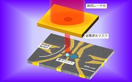 単一光子から単一電子スピンへ変換する二重量子ドット素子と光子照射の概念図量子ドットに生成される単一光生成電子の電荷とスピンは近接する量子ドットを高感度電荷計として用い検出される。