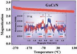 新しい室温強磁性半導体GaCrNを創製した。キュリー温度は1 3 0 ℃ 以上であり、トンネル磁気抵抗効果も観測された。半導体スピントロニクス材料として有望である。